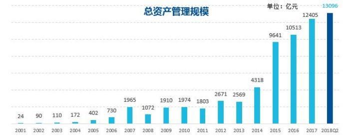 中国领先的资产管理公司:易方达基金选择蓝凌-02