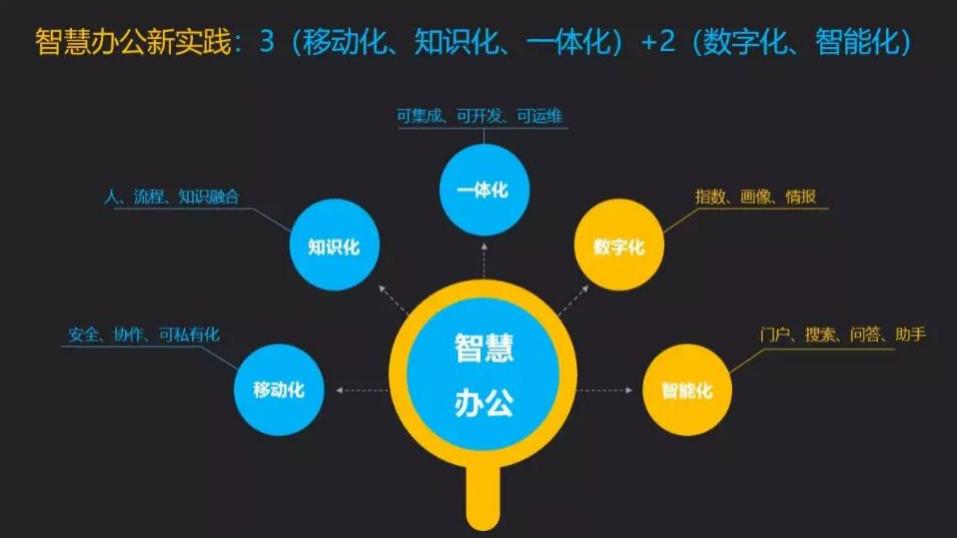 CIO私享会|AI大数据时代,制造业如何用智慧办公突围?-03
