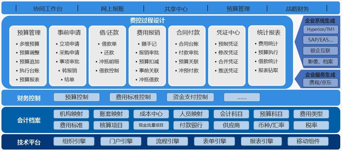 蓝凌携手福田汽车、天虹股份,解读未来智慧财务管理_09