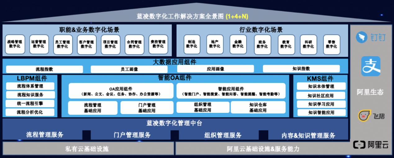 苏州蓝凌数字化办公体验会
