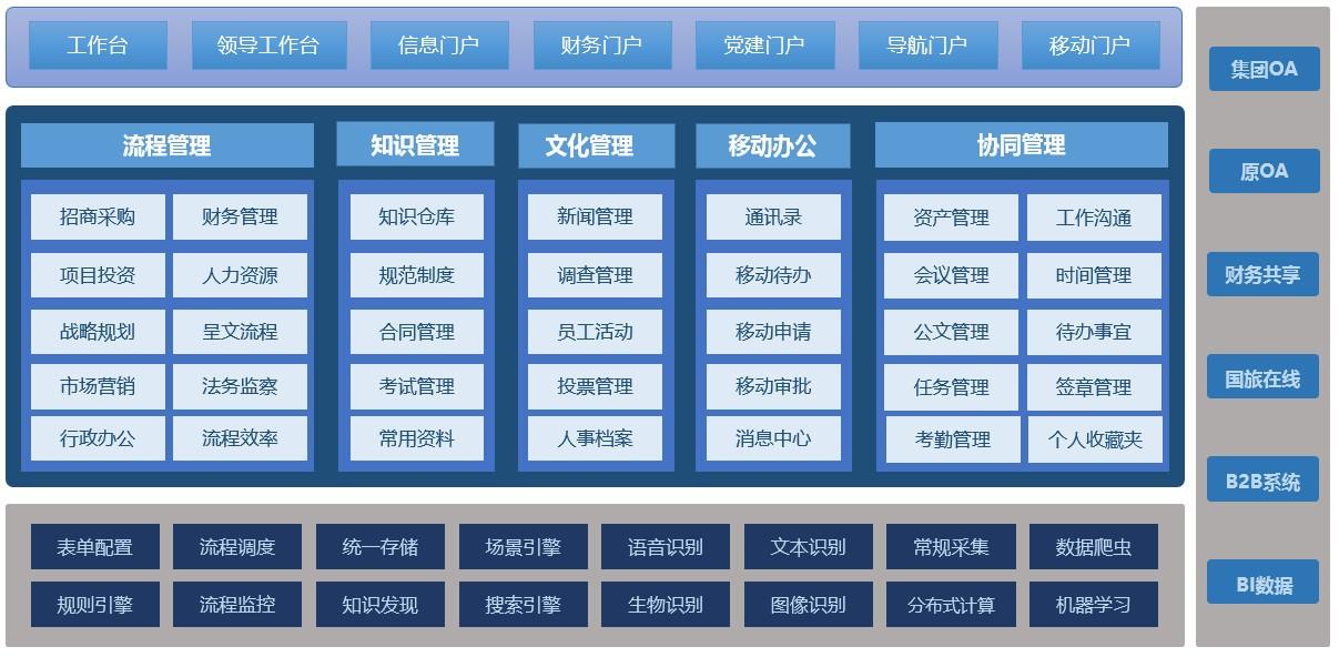 中国国旅:智慧OA支撑500强企业精细化管理_03