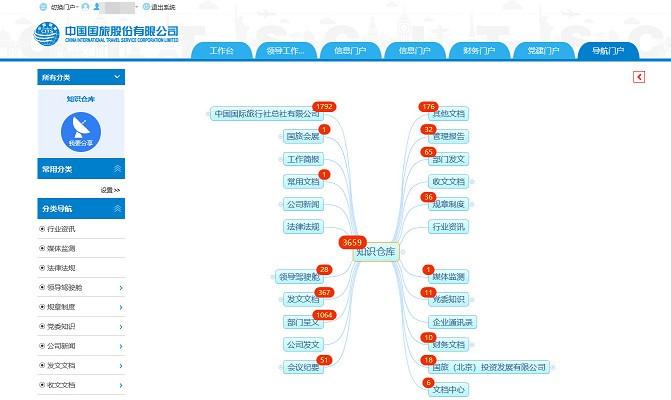中国国旅:智慧OA支撑500强企业精细化管理_09
