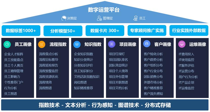 【诚邀】2018蓝凌用户大会暨企业数字运营专场-06