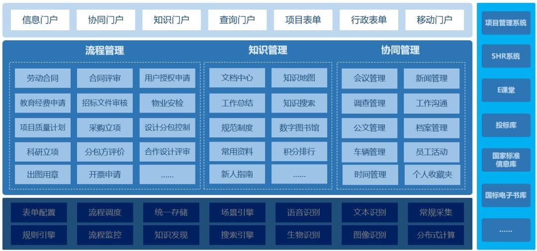蓝凌智慧OA 项目管理系统,让建筑设计院业务更高效-02
