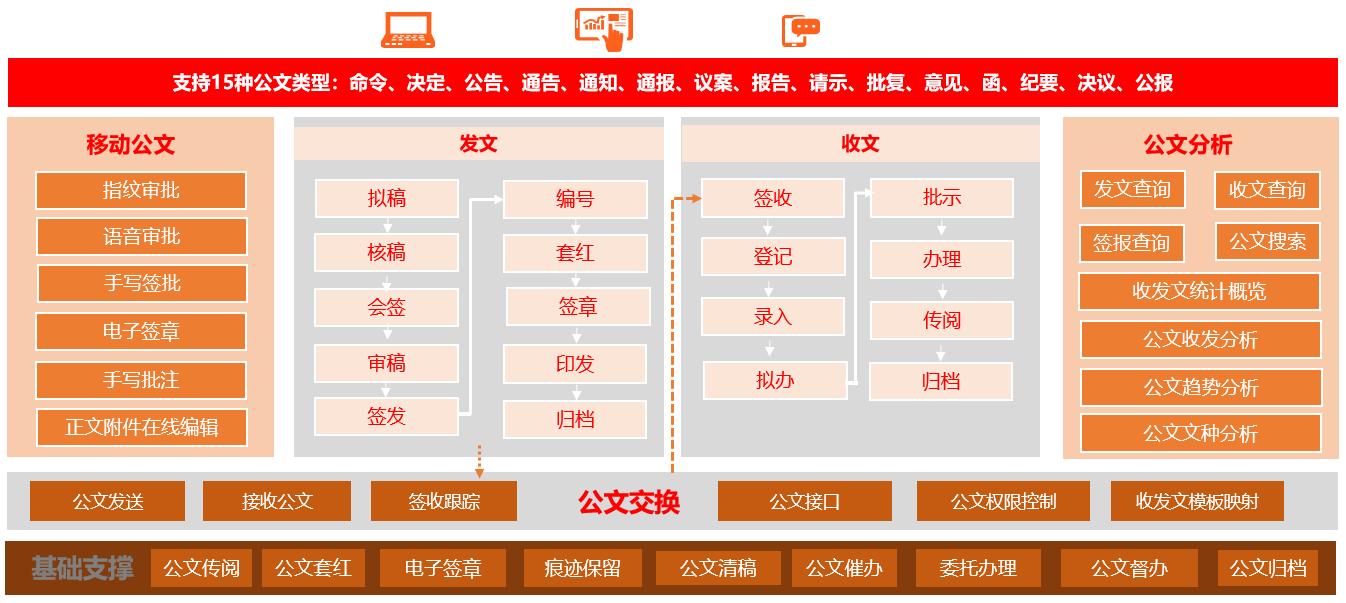 蓝凌新一代政务OA发布,6大价值更高效-03