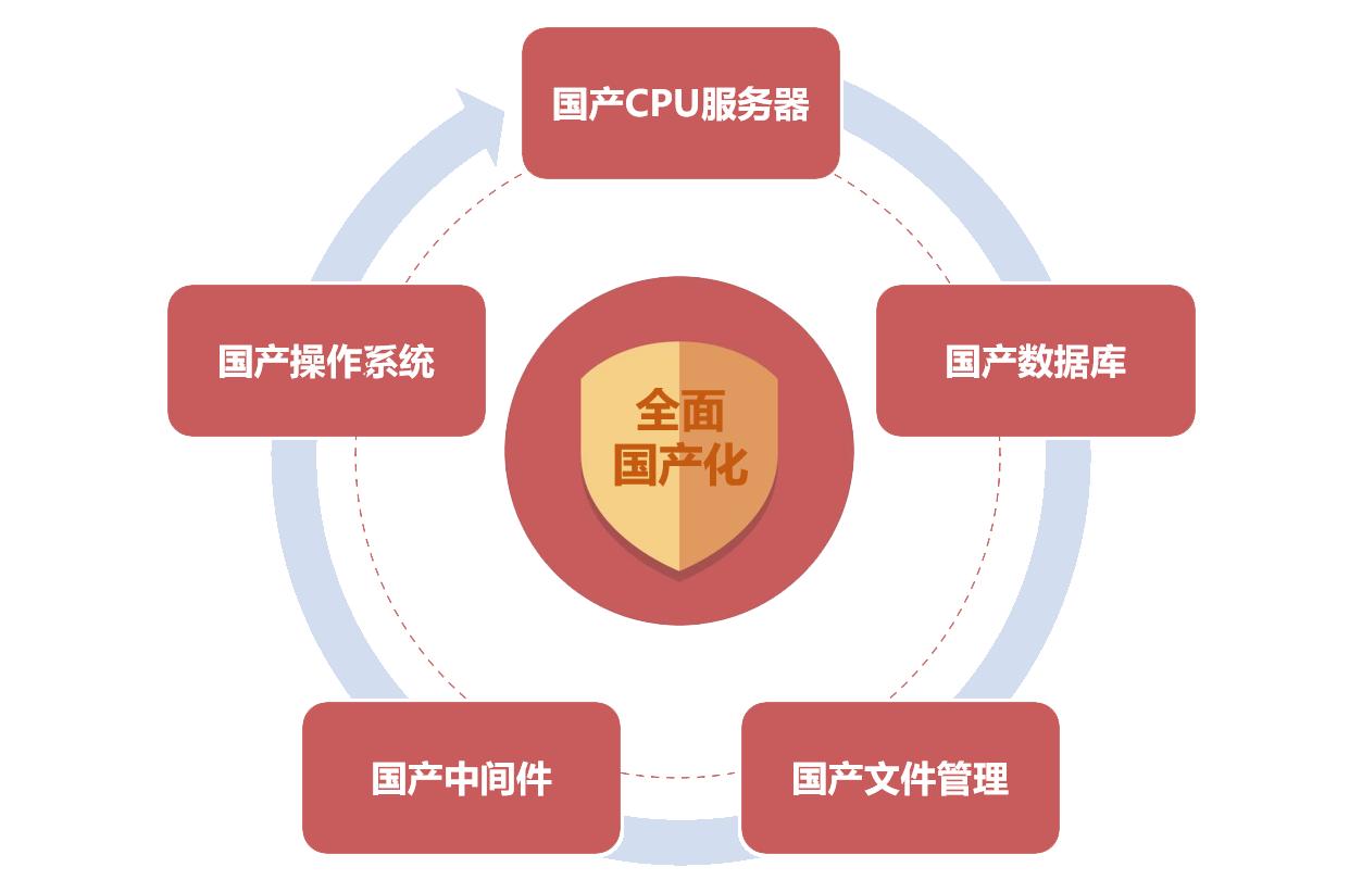蓝凌新一代政务OA发布,6大价值更高效-10