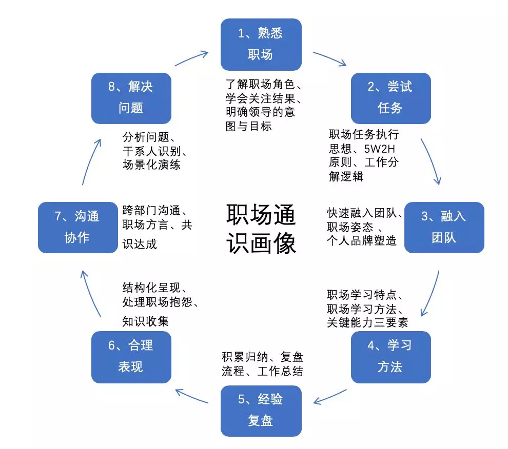 初创公司5人架构图