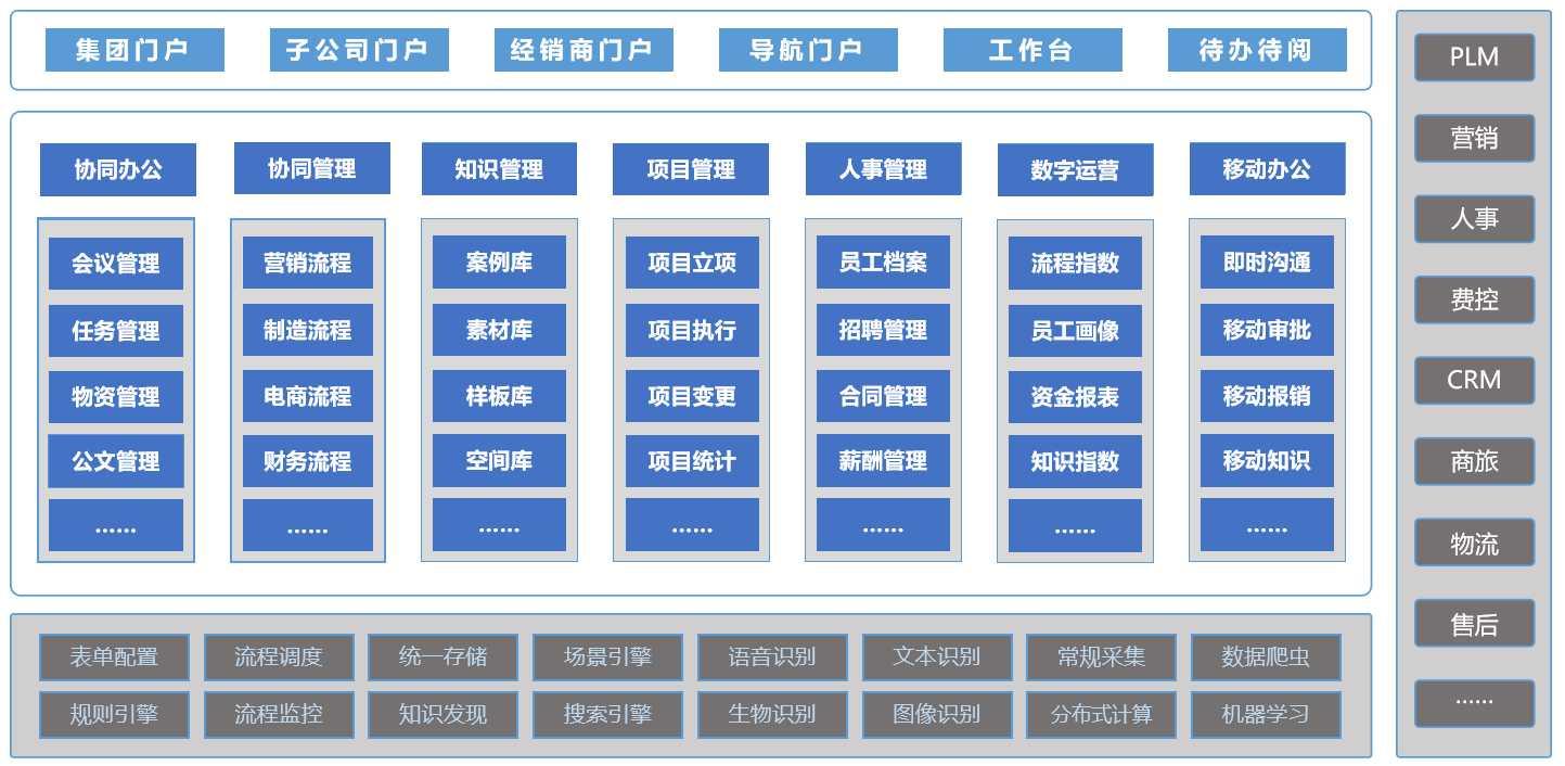 蓝凌推出家居行业OA专项解决方案